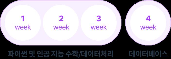 1~2주 : 파이썬/리눅스 / 3~4주 : ROS