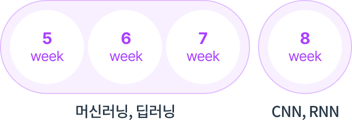 5~8주 : 모터제어, 센서 활용, 영상처리 기반 자율 주행
