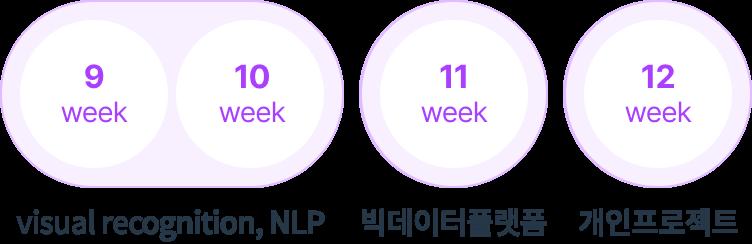 9~12주 : PID, YOLO, SLAM